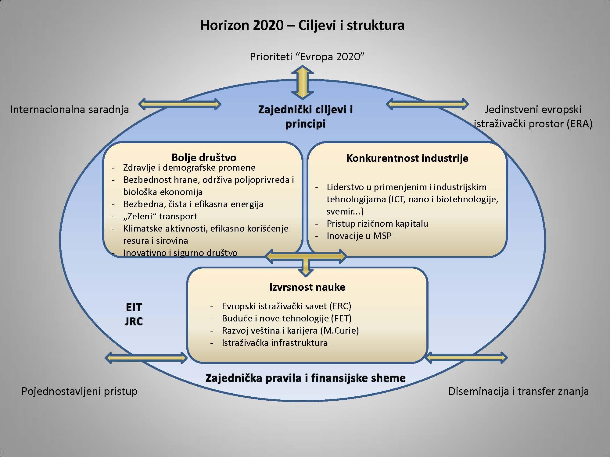 Horizon 2020 – Ciljevi i struktura