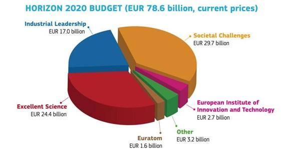 H2020 budget
